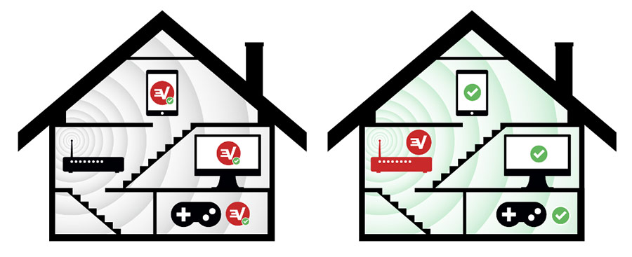 ExpressVPN router review: mutiple devices