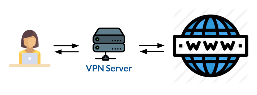 VPN是什么:VPN的工作原理。